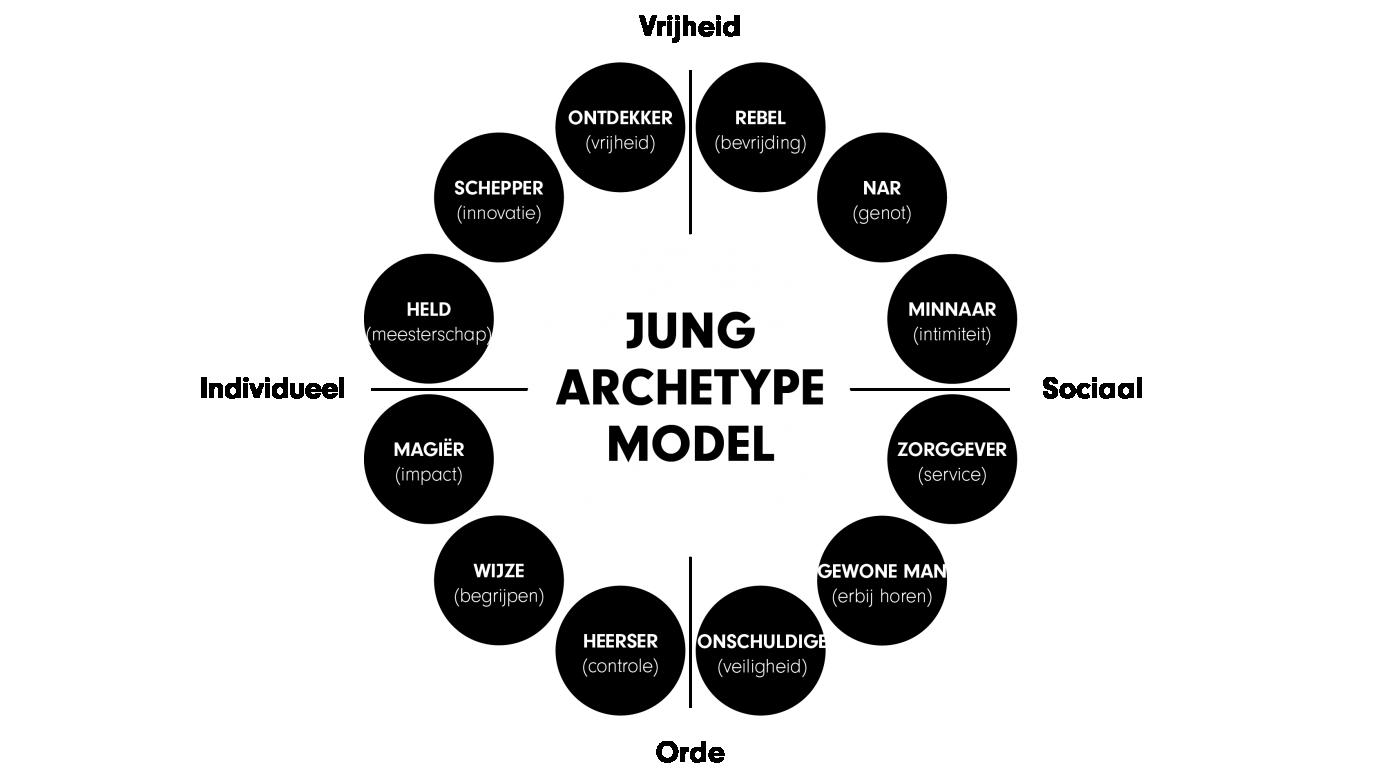 crecs jung archetype model